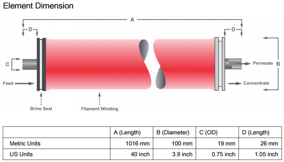 Reverse Osmosis Membranes