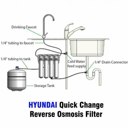 Reverse Osmosis filter Australia